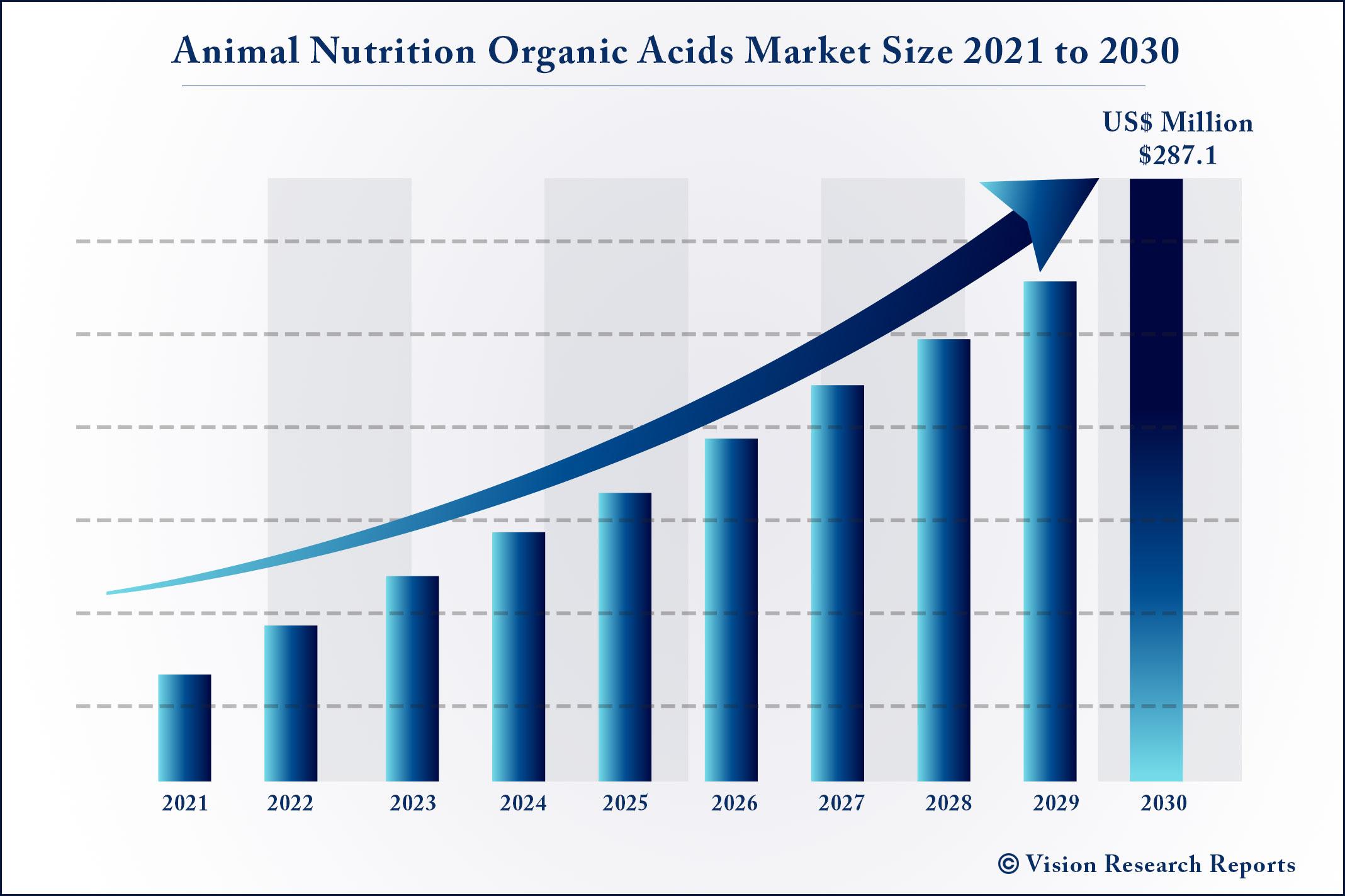 Animal Nutrition Organic Acids Market Size 2021 to 2030