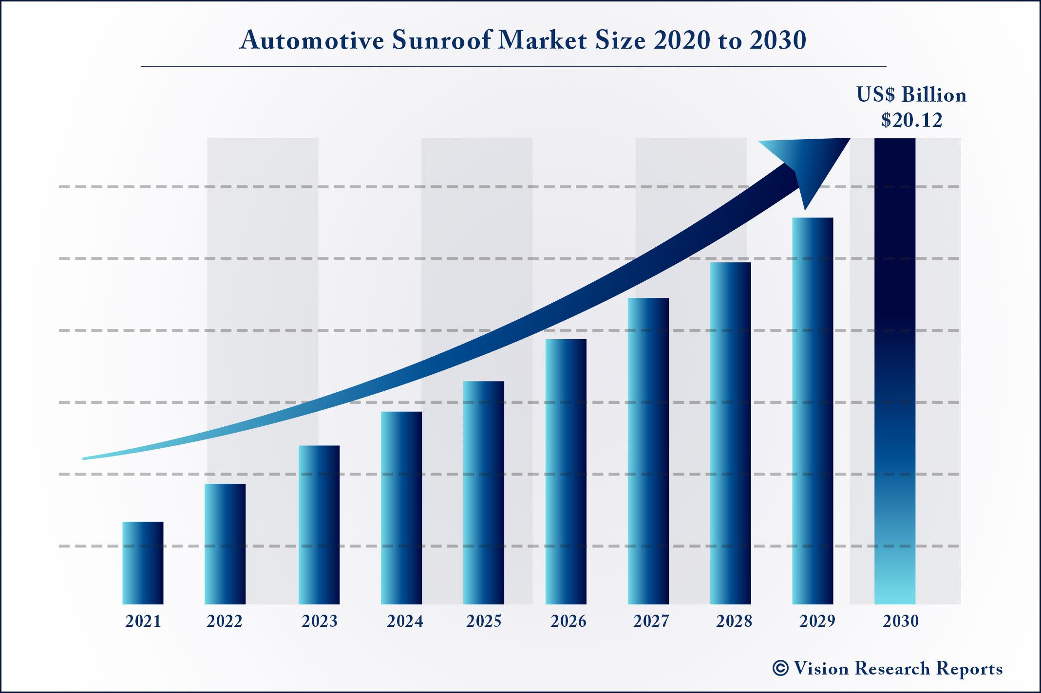 Automotive Sunroof Market Size 2020 to 2030