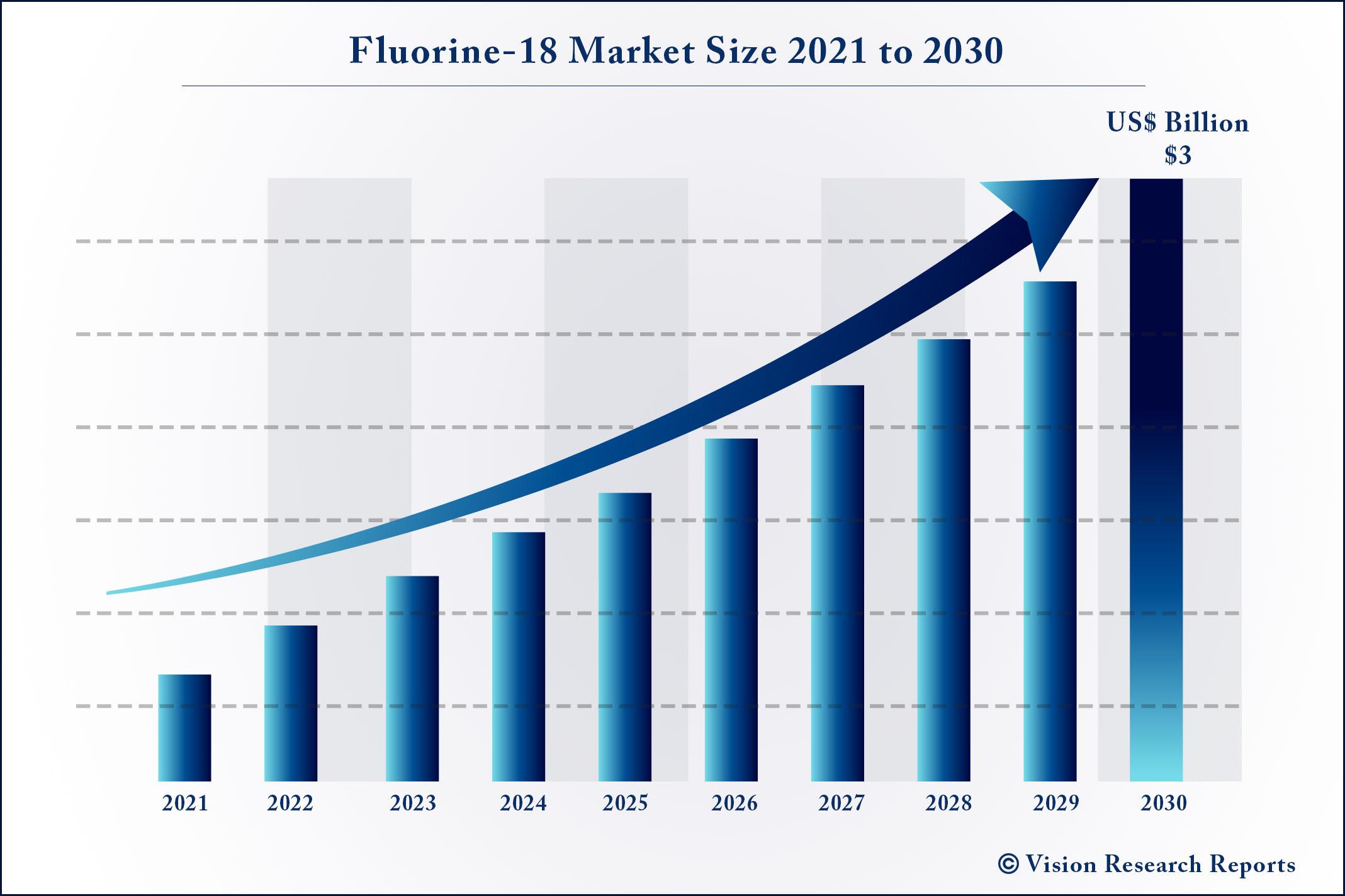 Fluorine-18 Market Size 2021 to 2030