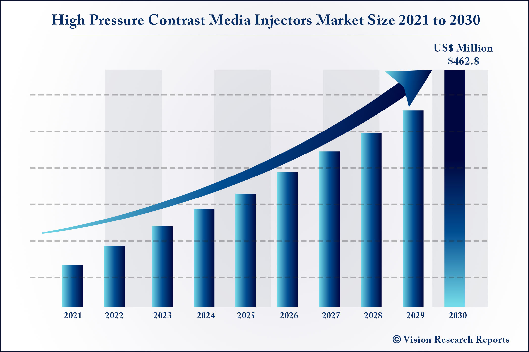 High Pressure Contrast Media Injectors Market Size 2021 to 2030