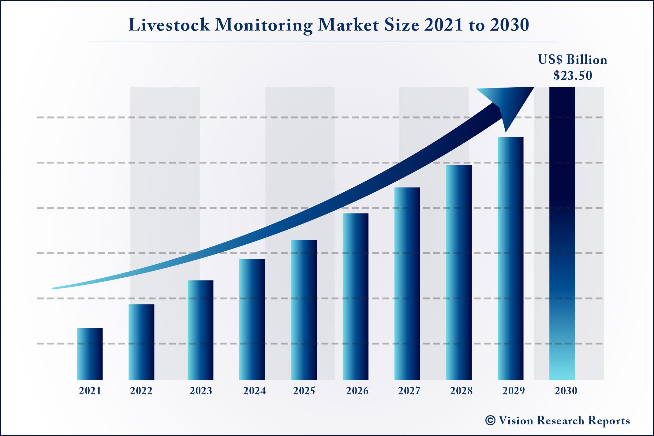Livestock Monitoring Market Size 2021 to 2030