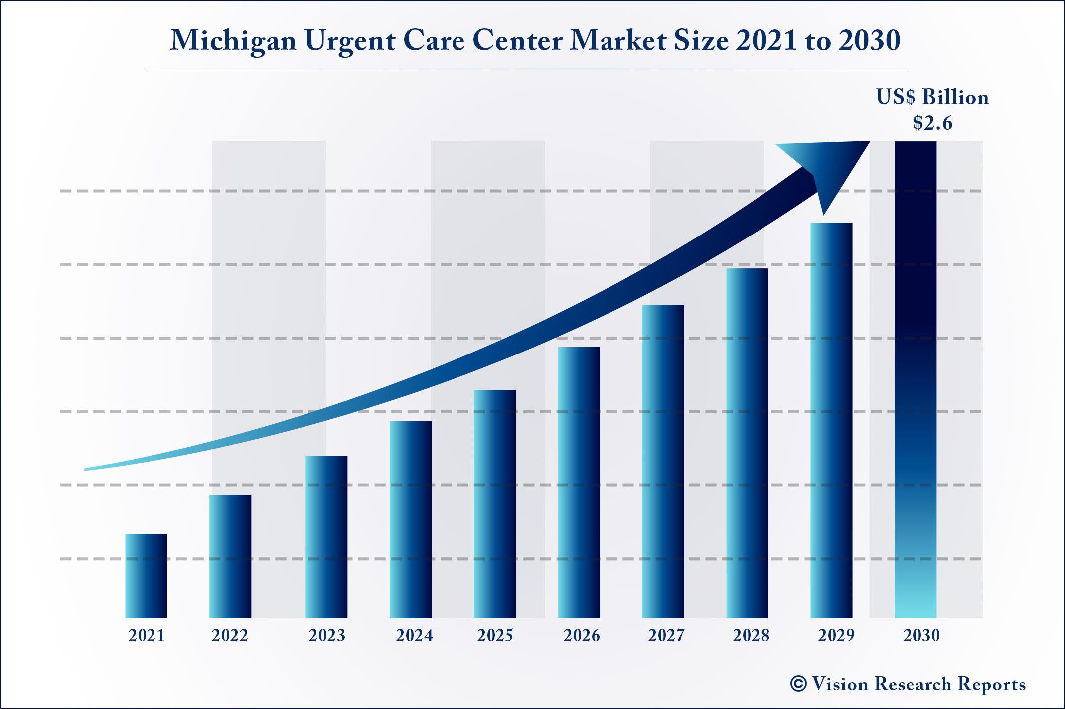 Michigan Urgent Care Center Market Size 2021 to 2030