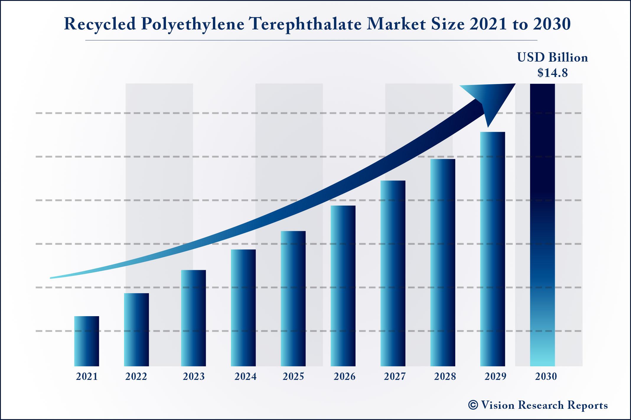 Recycled Polyethylene Terephthalate Market Size 2021 to 2030